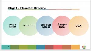 ERP Implementation Timeline